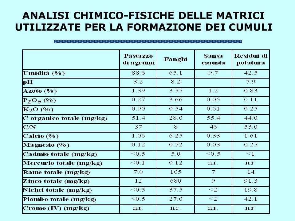 ANALISI CHIMICO-FISICHE DELLE MATRICI UTILIZZATE PER LA FORMAZIONE DEI CUMULI