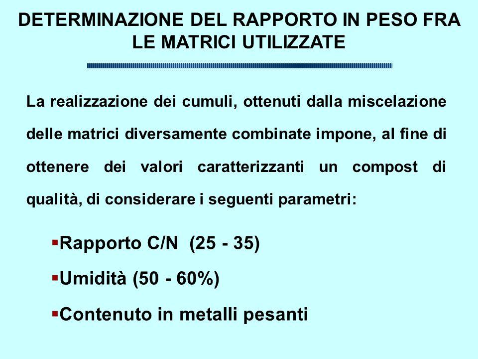 La realizzazione dei cumuli, ottenuti dalla miscelazione delle matrici diversamente combinate impone, al fine di ottenere dei valori caratterizzanti un compost di qualità, di considerare i seguenti parametri: DETERMINAZIONE DEL RAPPORTO IN PESO FRA LE MATRICI UTILIZZATE Rapporto C/N (25 - 35) Umidità (50 - 60%) Contenuto in metalli pesanti