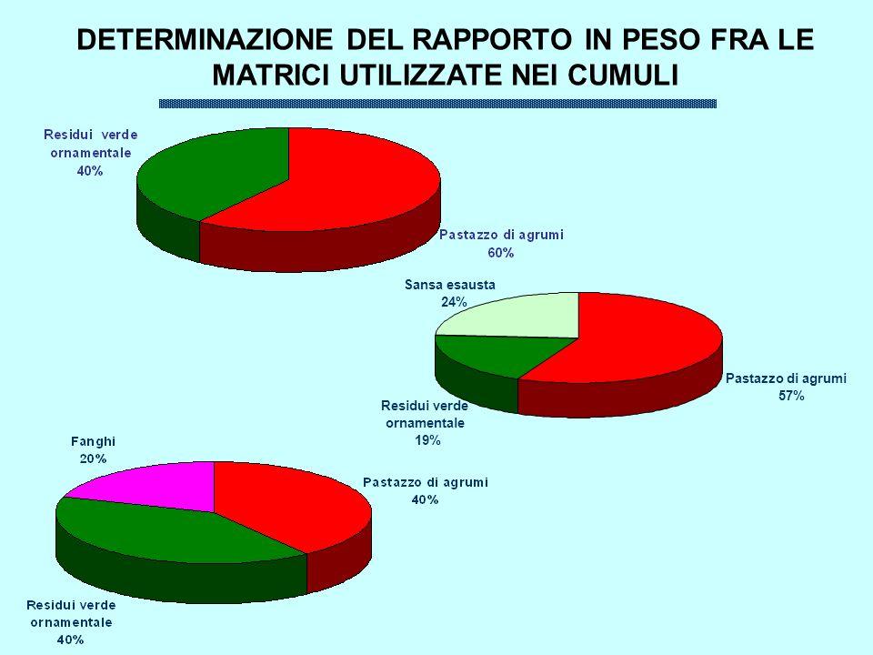 DETERMINAZIONE DEL RAPPORTO IN PESO FRA LE MATRICI UTILIZZATE NEI CUMULI Pastazzo di agrumi 57% Sansa esausta 24% Residui verde ornamentale 19%