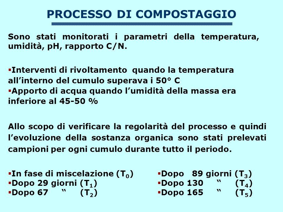 Sono stati monitorati i parametri della temperatura, umidità, pH, rapporto C/N.
