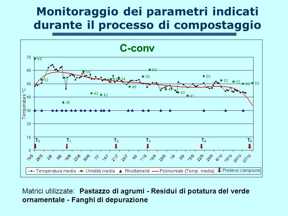 C-conv Matrici utilizzate: Pastazzo di agrumi - Residui di potatura del verde ornamentale - Fanghi di depurazione Monitoraggio dei parametri indicati durante il processo di compostaggio