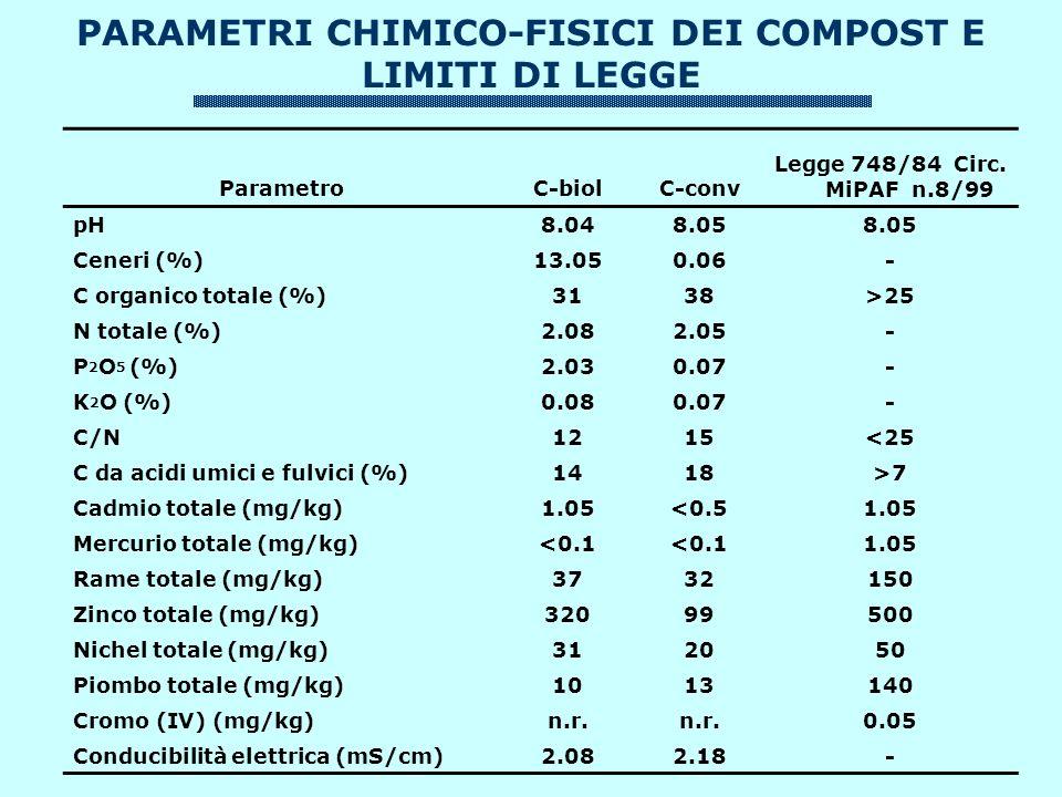 PARAMETRI CHIMICO-FISICI DEI COMPOST E LIMITI DI LEGGE ParametroC-biolC-conv Legge 748/84 Circ.