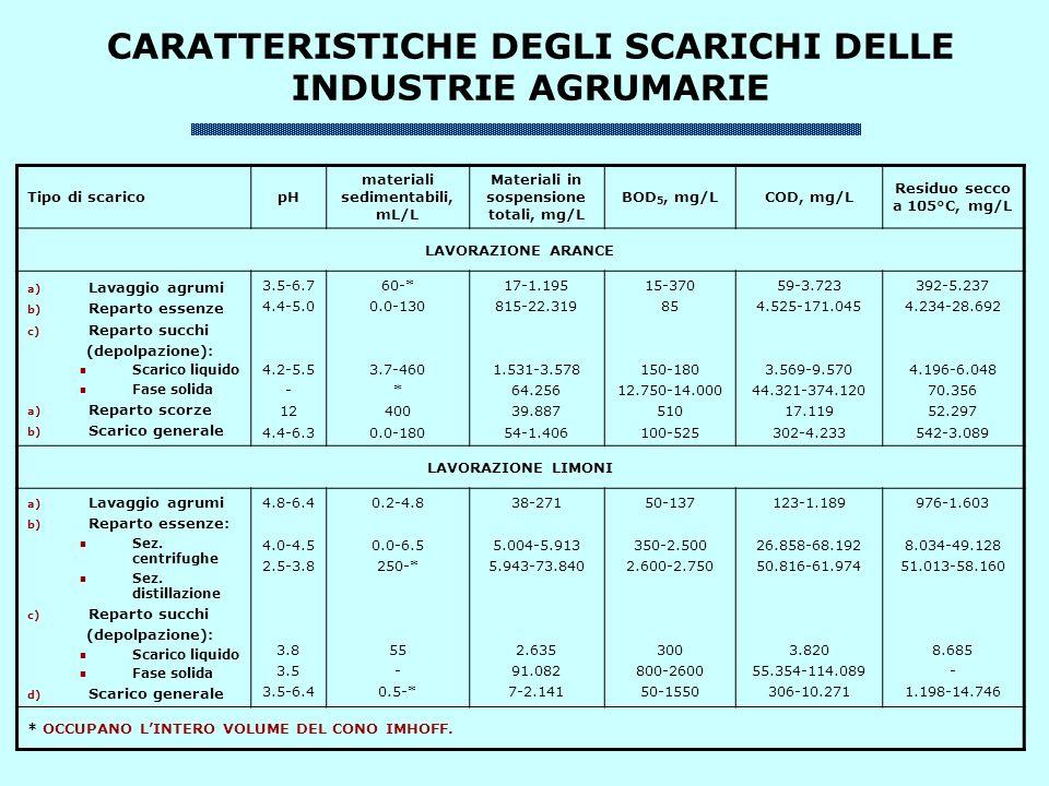 CARATTERISTICHE DEGLI SCARICHI DELLE INDUSTRIE AGRUMARIE Tipo di scaricopH materiali sedimentabili, mL/L Materiali in sospensione totali, mg/L BOD 5, mg/LCOD, mg/L Residuo secco a 105°C, mg/L LAVORAZIONE ARANCE a) Lavaggio agrumi b) Reparto essenze c) Reparto succhi (depolpazione): Scarico liquido Fase solida a) Reparto scorze b) Scarico generale 3.5-6.7 4.4-5.0 4.2-5.5 - 12 4.4-6.3 60-* 0.0-130 3.7-460 * 400 0.0-180 17-1.195 815-22.319 1.531-3.578 64.256 39.887 54-1.406 15-370 85 150-180 12.750-14.000 510 100-525 59-3.723 4.525-171.045 3.569-9.570 44.321-374.120 17.119 302-4.233 392-5.237 4.234-28.692 4.196-6.048 70.356 52.297 542-3.089 LAVORAZIONE LIMONI a) Lavaggio agrumi b) Reparto essenze: Sez.