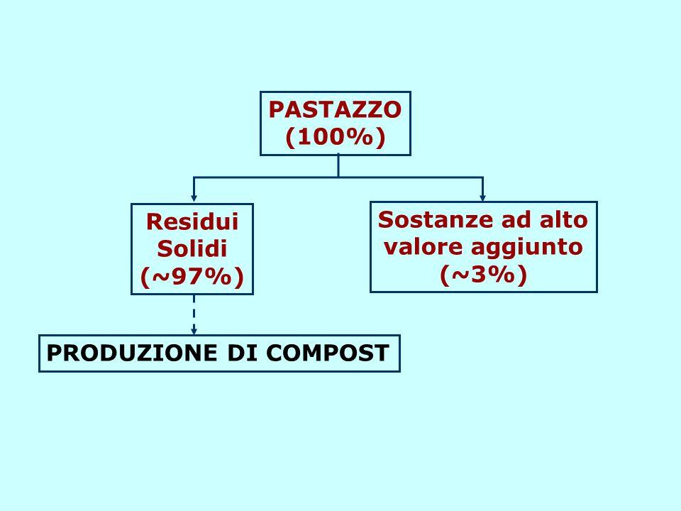 Matrici utilizzate: Pastazzo di agrumi - Residui di potatura del verde ornamentale MONITORAGGIO DEI PARAMETRI INDICATI DURANTE IL PROCESSO DI COMPOSTAGGIO