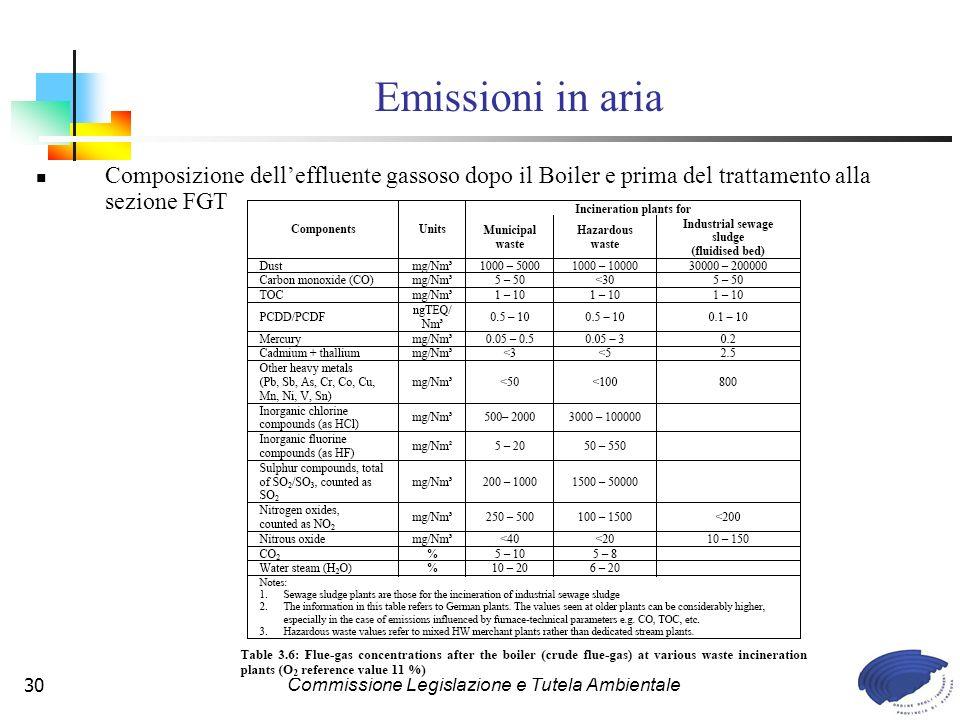 Commissione Legislazione e Tutela Ambientale30 Composizione delleffluente gassoso dopo il Boiler e prima del trattamento alla sezione FGT Emissioni in aria
