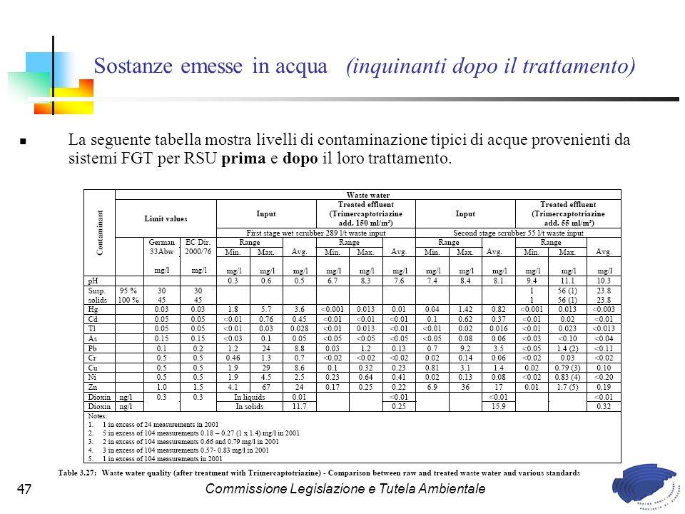 Commissione Legislazione e Tutela Ambientale47 La seguente tabella mostra livelli di contaminazione tipici di acque provenienti da sistemi FGT per RSU prima e dopo il loro trattamento.