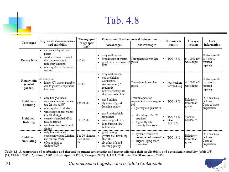 Commissione Legislazione e Tutela Ambientale71 Tab. 4.8