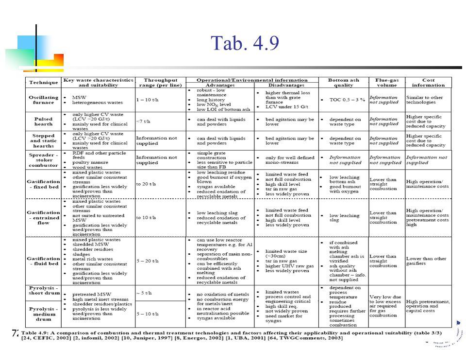 Commissione Legislazione e Tutela Ambientale72 Tab. 4.9