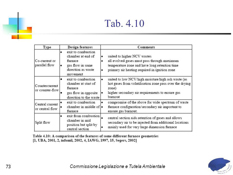 Commissione Legislazione e Tutela Ambientale73 Tab. 4.10