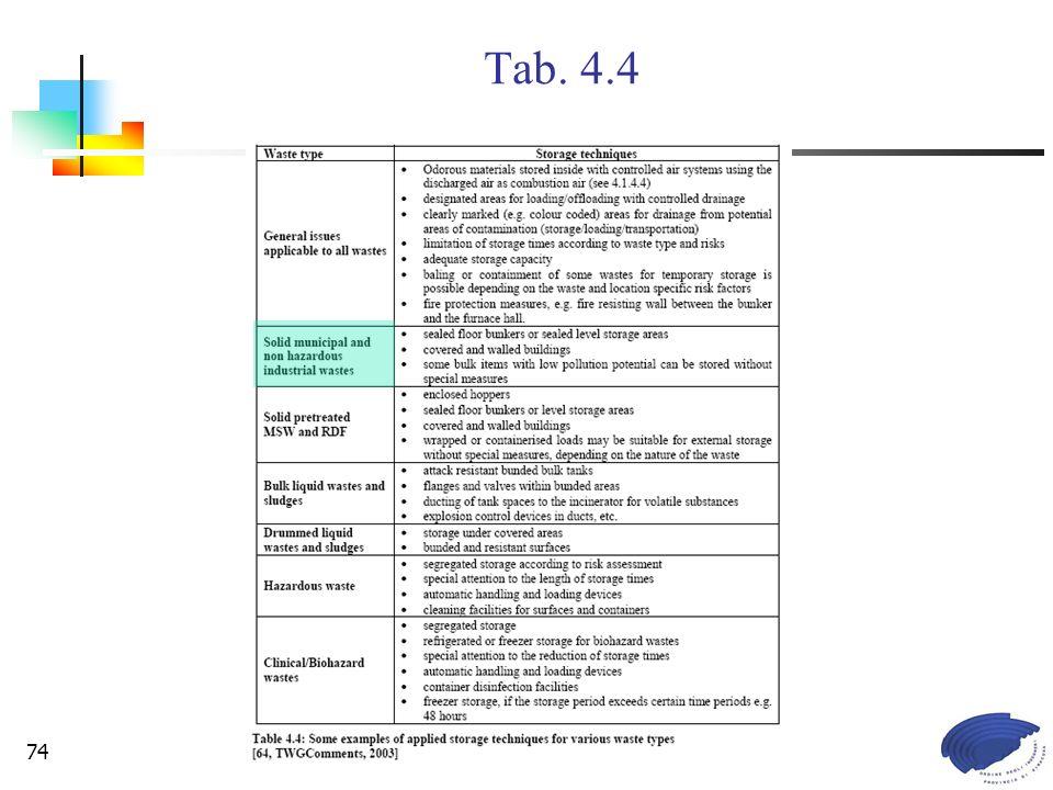 Commissione Legislazione e Tutela Ambientale74 Tab. 4.4