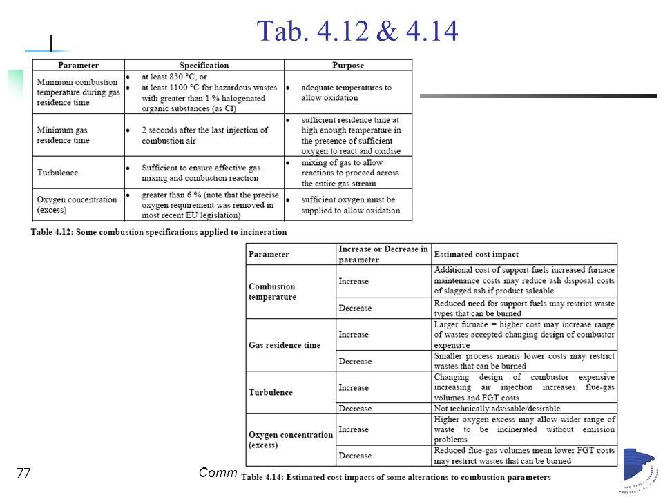 Commissione Legislazione e Tutela Ambientale77 Tab. 4.12 & 4.14