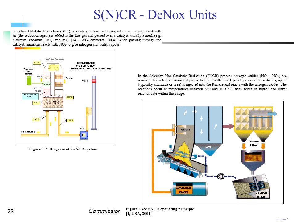 Commissione Legislazione e Tutela Ambientale78 S(N)CR - DeNox Units