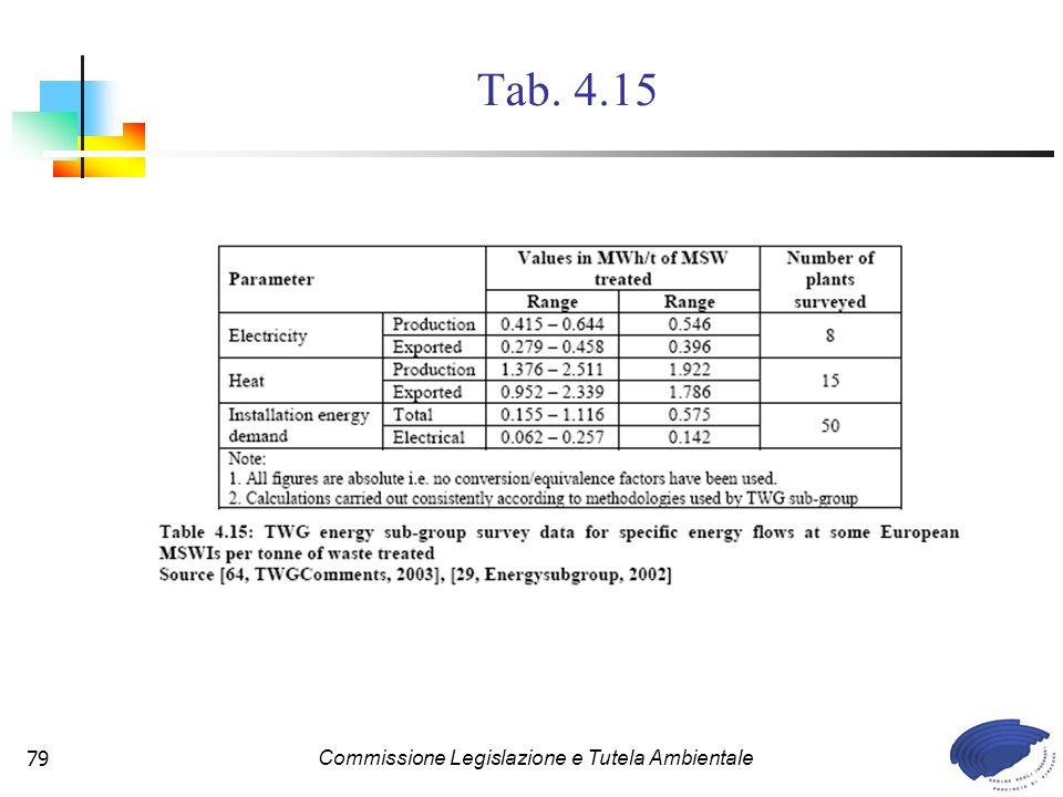 Commissione Legislazione e Tutela Ambientale79 Tab. 4.15