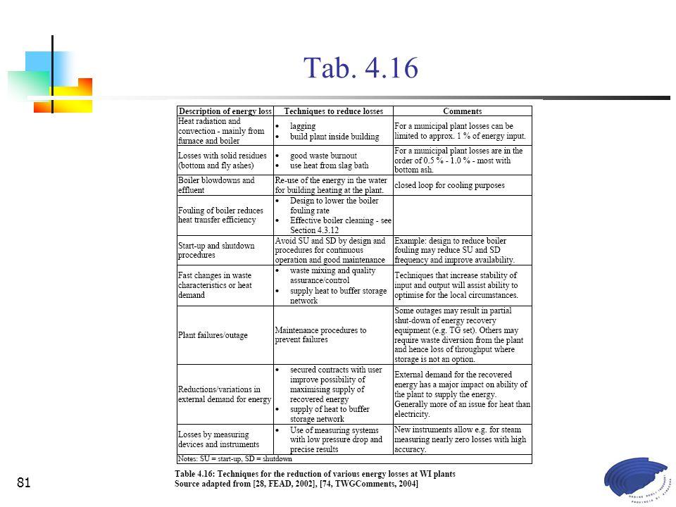Commissione Legislazione e Tutela Ambientale81 Tab. 4.16