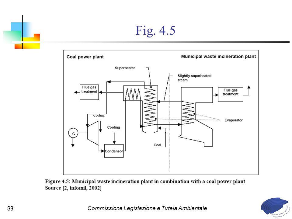 Commissione Legislazione e Tutela Ambientale83 Fig. 4.5