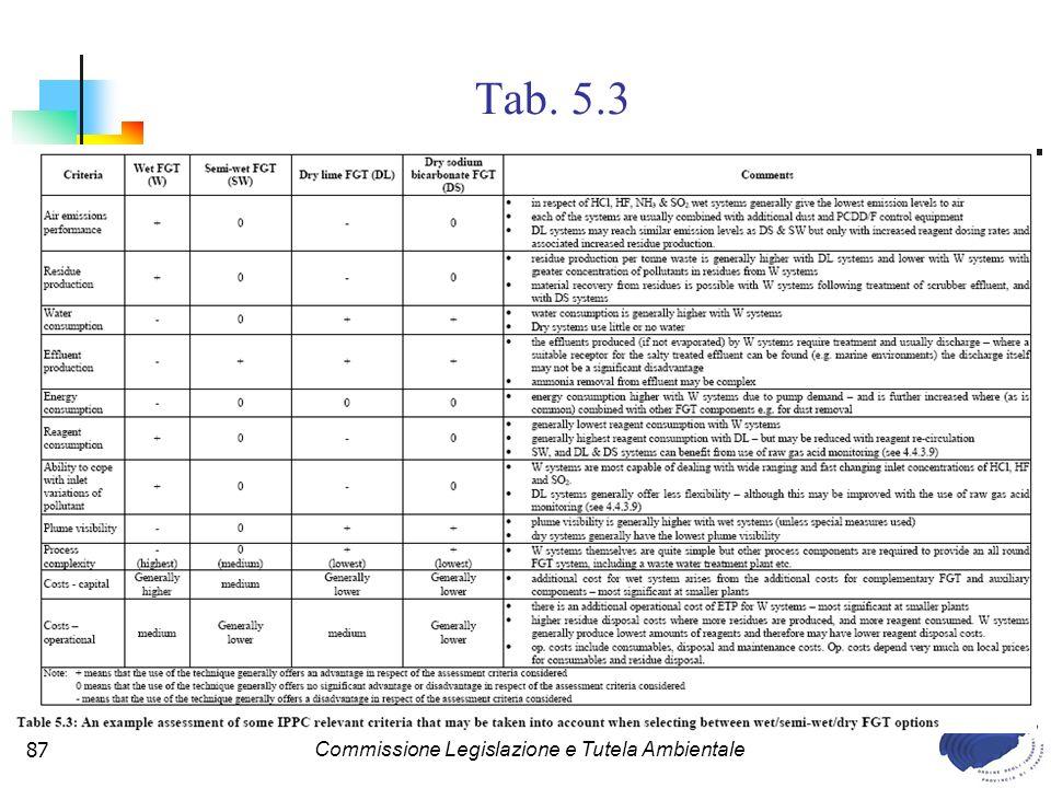 Commissione Legislazione e Tutela Ambientale87 Tab. 5.3