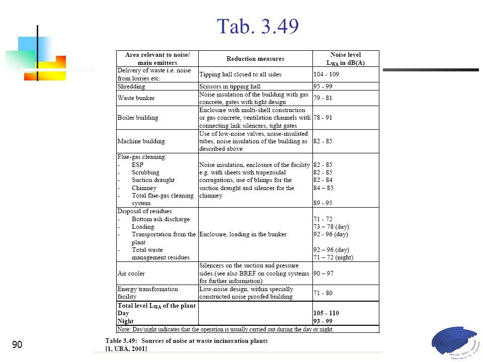 Commissione Legislazione e Tutela Ambientale90 Tab. 3.49