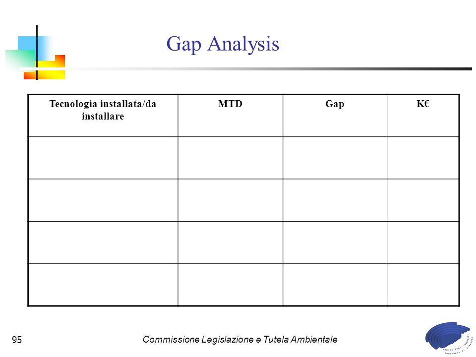 Commissione Legislazione e Tutela Ambientale95 Gap Analysis Tecnologia installata/da installare MTDGapK