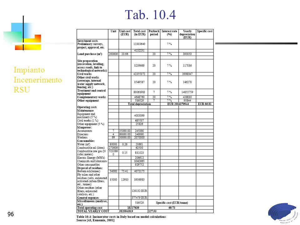 Commissione Legislazione e Tutela Ambientale96 Tab. 10.4 Impianto Incenerimento RSU