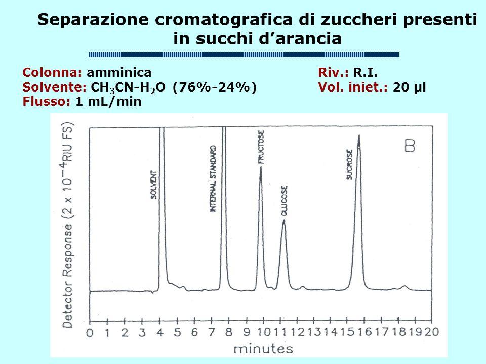Separazione cromatografica di zuccheri presenti in succhi darancia Colonna: amminica Riv.: R.I. Solvente: CH 3 CN-H 2 O (76%-24%) Vol. iniet.: 20 μl F