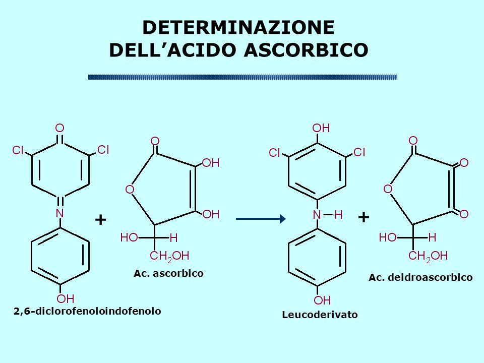 + + 2,6-diclorofenoloindofenolo Ac. ascorbico Ac. deidroascorbico Leucoderivato DETERMINAZIONE DELLACIDO ASCORBICO