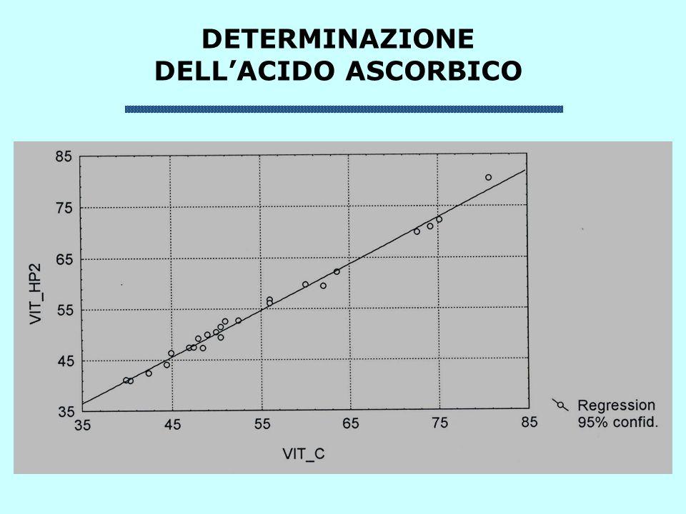 DETERMINAZIONE DELLACIDO ASCORBICO