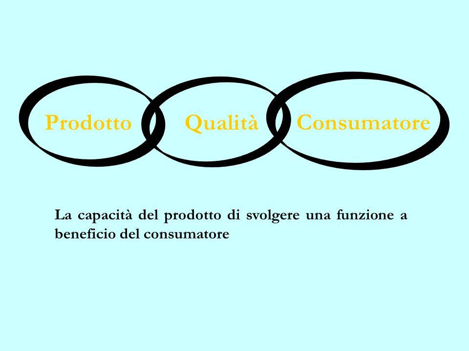 SISTEMI DI QUALITÀ La struttura organizzativa, le responsabilità, le procedure, i procedimenti e le risorse messi in atto per orientare lofferta verso il mercato