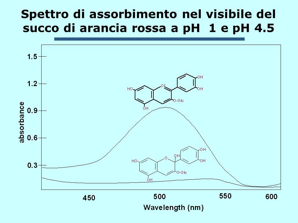 Spettro di assorbimento nel visibile del succo di arancia rossa a pH 1 e pH 4.5
