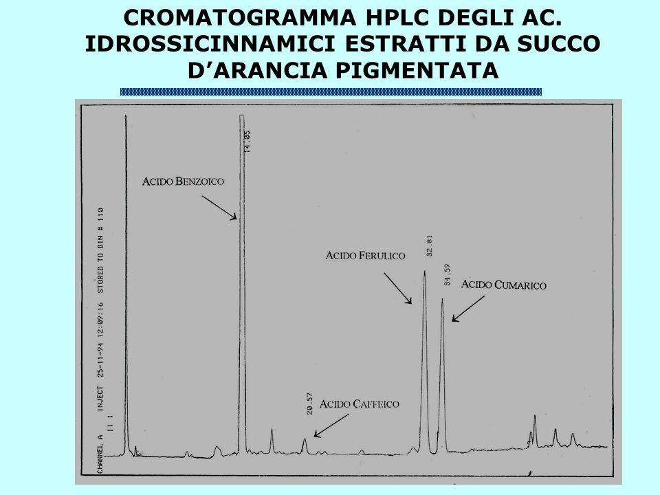 CROMATOGRAMMA HPLC DEGLI AC. IDROSSICINNAMICI ESTRATTI DA SUCCO DARANCIA PIGMENTATA