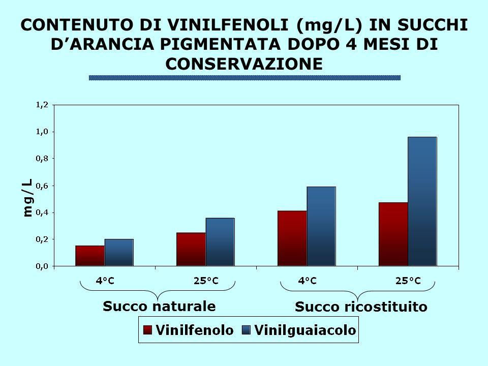 CONTENUTO DI VINILFENOLI (mg/L) IN SUCCHI DARANCIA PIGMENTATA DOPO 4 MESI DI CONSERVAZIONE Succo naturale Succo ricostituito