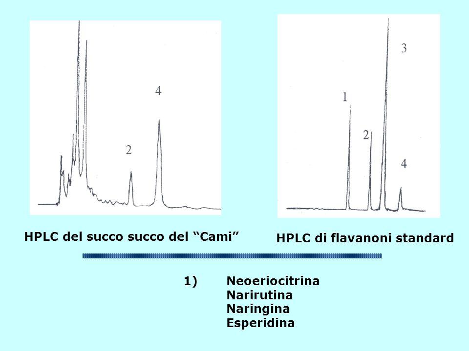 HPLC del succo succo del Cami HPLC di flavanoni standard 1)Neoeriocitrina Narirutina Naringina Esperidina