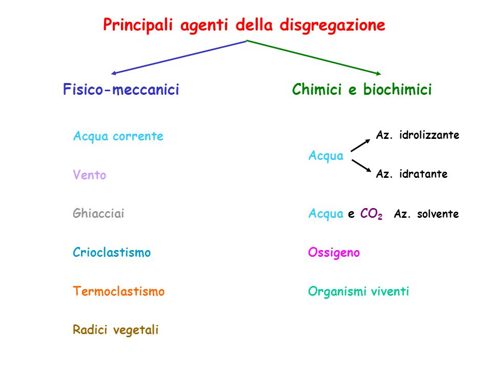 Principali agenti della disgregazione Fisico-meccanici Acqua corrente Vento Ghiacciai Crioclastismo Termoclastismo Radici vegetali Chimici e biochimic