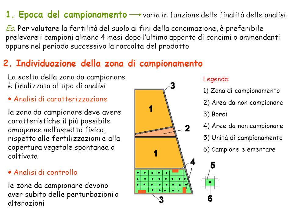 2. Individuazione della zona di campionamento La scelta della zona da campionare è finalizzata al tipo di analisi Analisi di caratterizzazione la zona