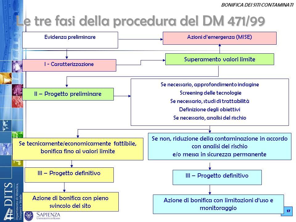 BONIFICA DEI SITI CONTAMINATI 17 Le tre fasi della procedura del DM 471/99 Evidenza preliminare Azioni demergenza (MISE) I - Caratterizzazione Superam
