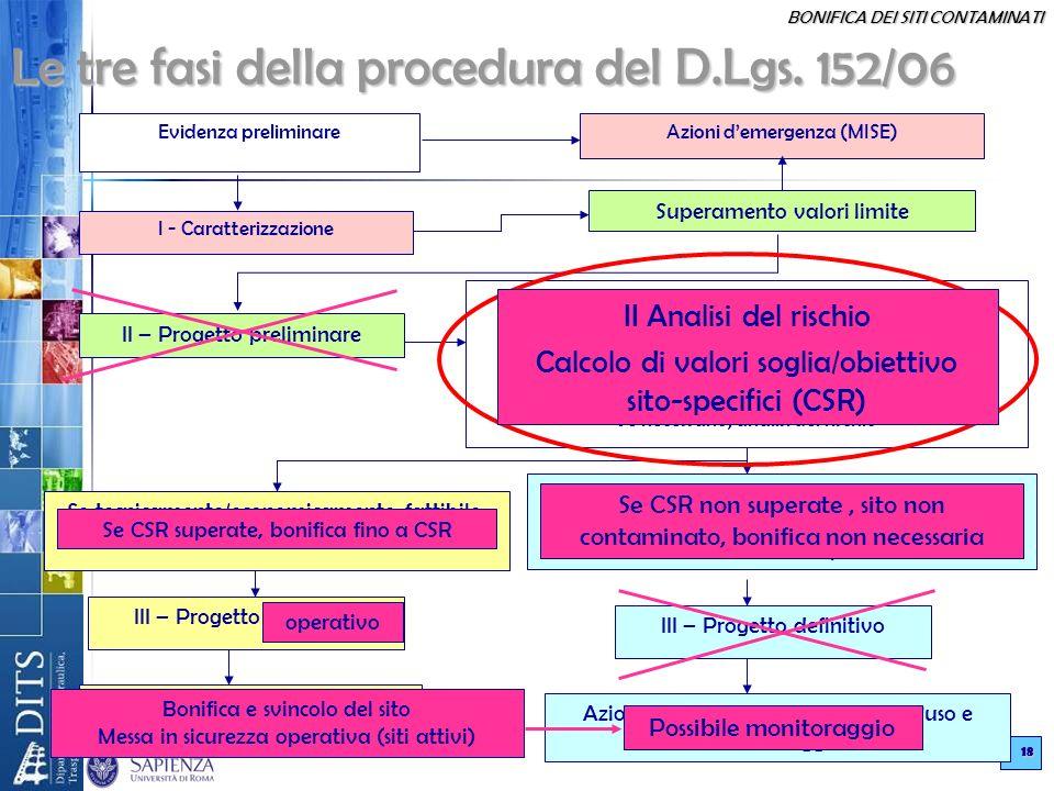 BONIFICA DEI SITI CONTAMINATI 18 Le tre fasi della procedura del D.Lgs. 152/06 Le tre fasi della procedura del D.Lgs. 152/06 Evidenza preliminareAzion