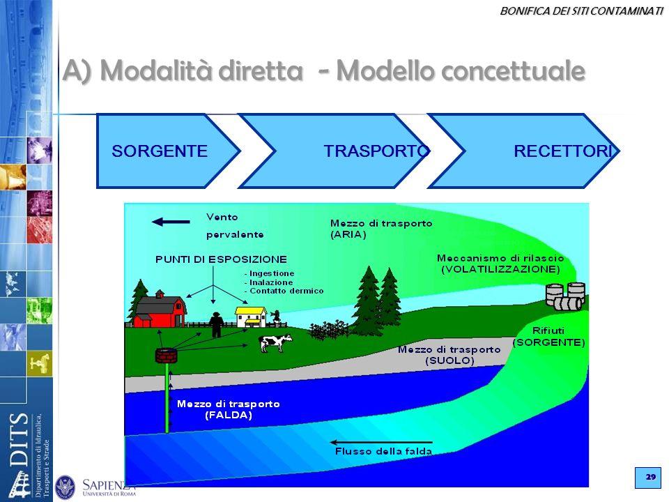 BONIFICA DEI SITI CONTAMINATI 29 A) Modalità diretta - Modello concettuale SORGENTE TRASPORTO RECETTORI