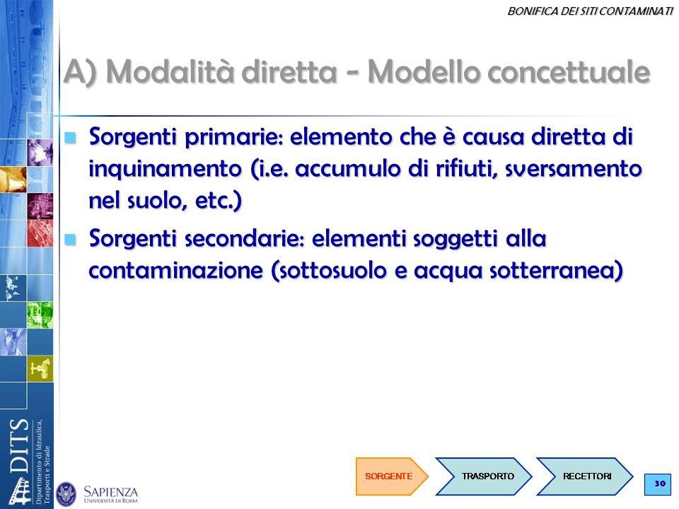 BONIFICA DEI SITI CONTAMINATI 30 A) Modalità diretta - Modello concettuale Sorgenti primarie: elemento che è causa diretta di inquinamento (i.e. accum