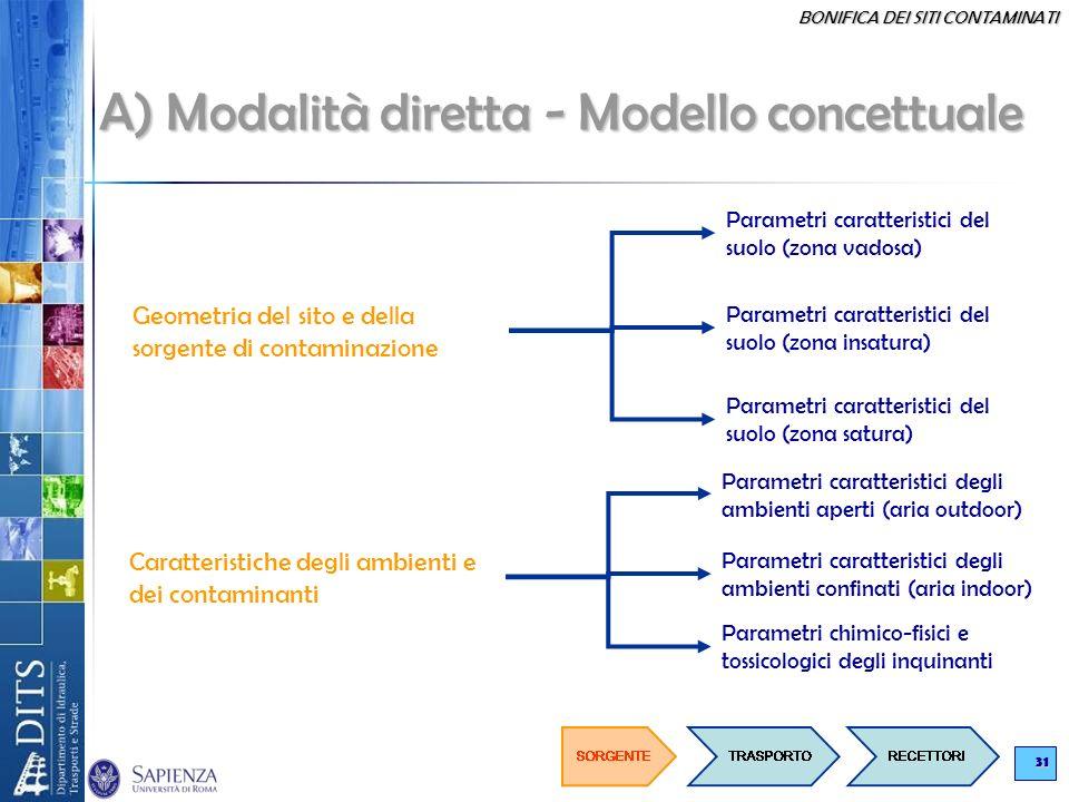 BONIFICA DEI SITI CONTAMINATI 31 A) Modalità diretta - Modello concettuale Geometria del sito e della sorgente di contaminazione Parametri caratterist
