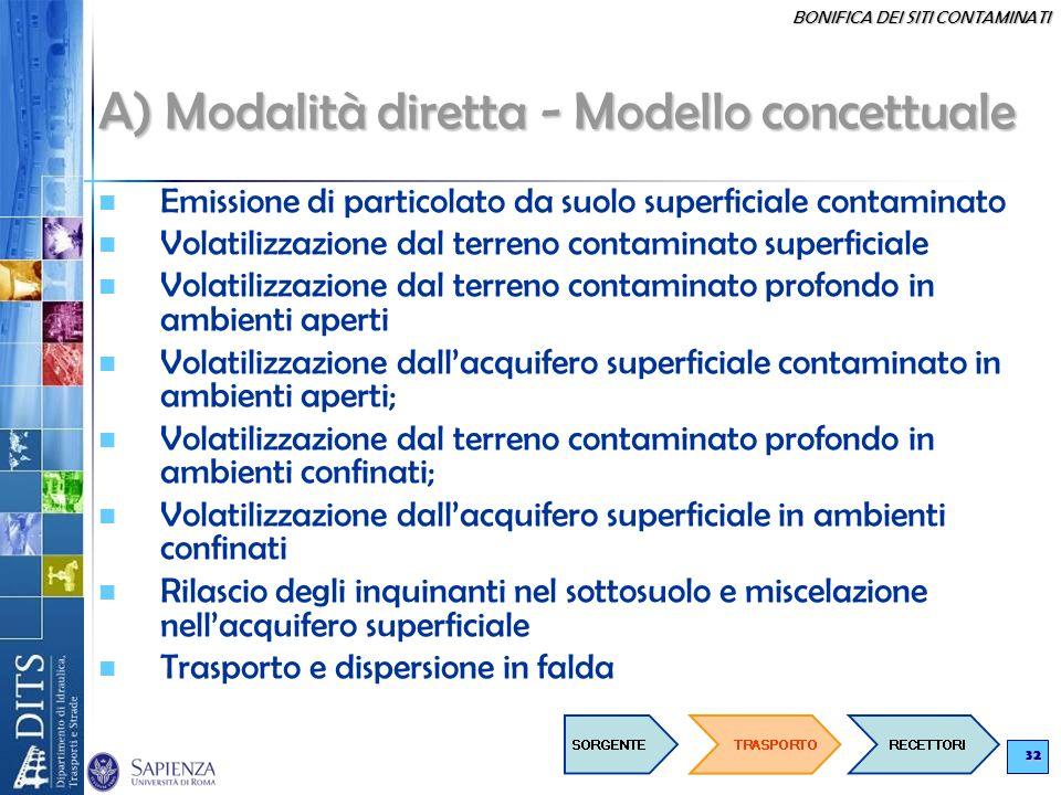 BONIFICA DEI SITI CONTAMINATI 32 A) Modalità diretta - Modello concettuale Emissione di particolato da suolo superficiale contaminato Volatilizzazione