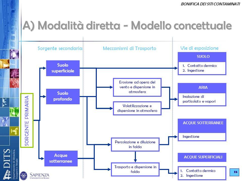 BONIFICA DEI SITI CONTAMINATI 35 A) Modalità diretta - Modello concettuale Sorgente secondariaMeccanismi di Trasporto Vie di esposizione Suolo superfi