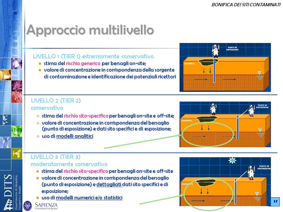 BONIFICA DEI SITI CONTAMINATI 37 Approccio multilivello LIVELLO 2 (TIER 2) conservativo stima del rischio sito-specifico per bersagli on-site e off-si