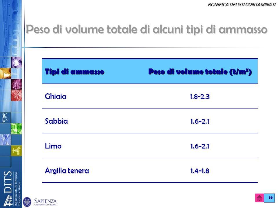 BONIFICA DEI SITI CONTAMINATI 55 Peso di volume totale di alcuni tipi di ammasso Tipi di ammasso Peso di volume totale (t/m 3 ) Ghiaia1.8-2.3 Sabbia1.