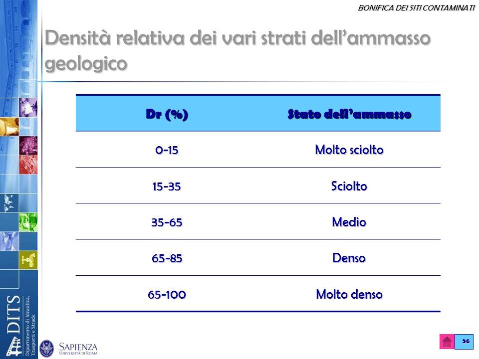 BONIFICA DEI SITI CONTAMINATI 56 Densità relativa dei vari strati dellammasso geologico Dr (%) Stato dellammasso 0-15 Molto sciolto 15-35Sciolto 35-65