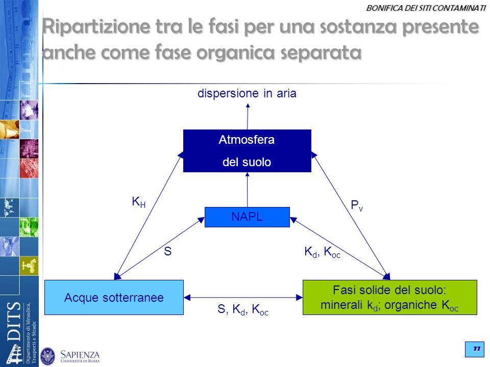 BONIFICA DEI SITI CONTAMINATI 77 Ripartizione tra le fasi per una sostanza presente anche come fase organica separata Atmosfera del suolo dispersione