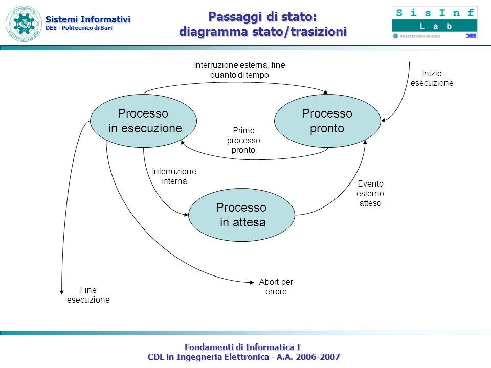 Sistemi Informativi DEE - Politecnico di Bari Fondamenti di Informatica I CDL in Ingegneria Elettronica - A.A. 2006-2007 Passaggi di stato: diagramma