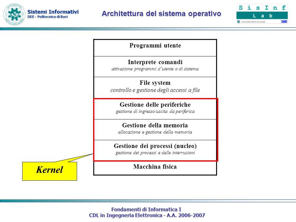 Sistemi Informativi DEE - Politecnico di Bari Fondamenti di Informatica I CDL in Ingegneria Elettronica - A.A. 2006-2007 Programmi utente Interprete c