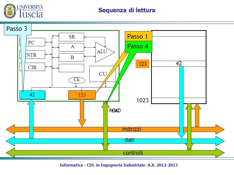 Informatica - CDL in Ingegneria Industriale- A.A. 2012-2013 Sequenza di lettura CIR DR AR PC SR INTR A B CU Ck ALU 0 1023 12342 123 Passo 1 READ Passo