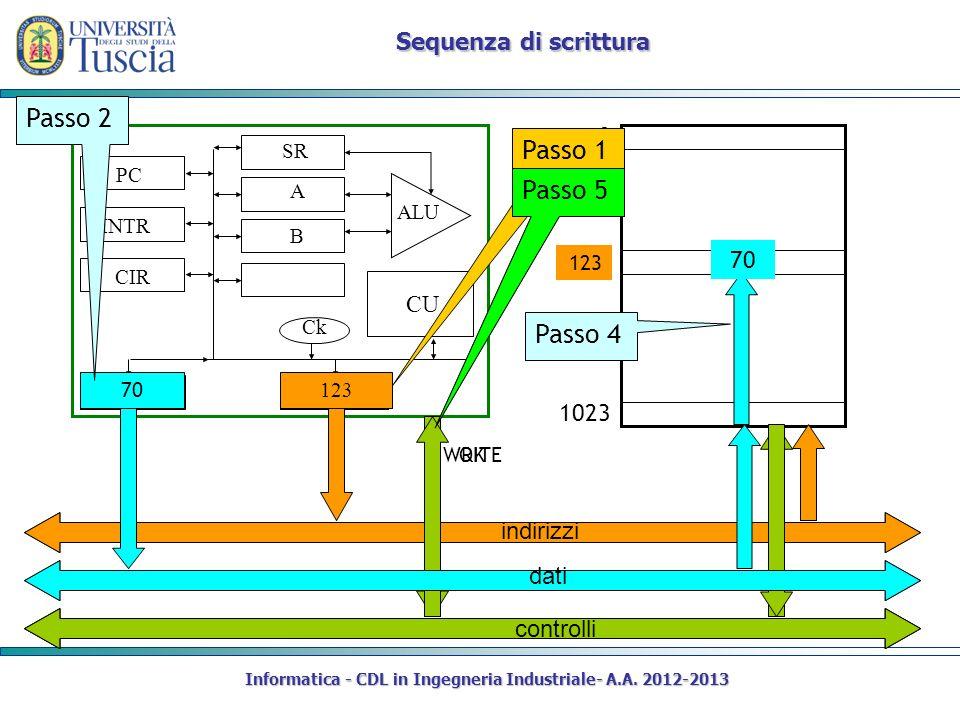 Informatica - CDL in Ingegneria Industriale- A.A. 2012-2013 Sequenza di scrittura CIR DR AR PC SR INTR A B CU Ck ALU 0 1023 12342 123 Passo 1 WRITE Pa
