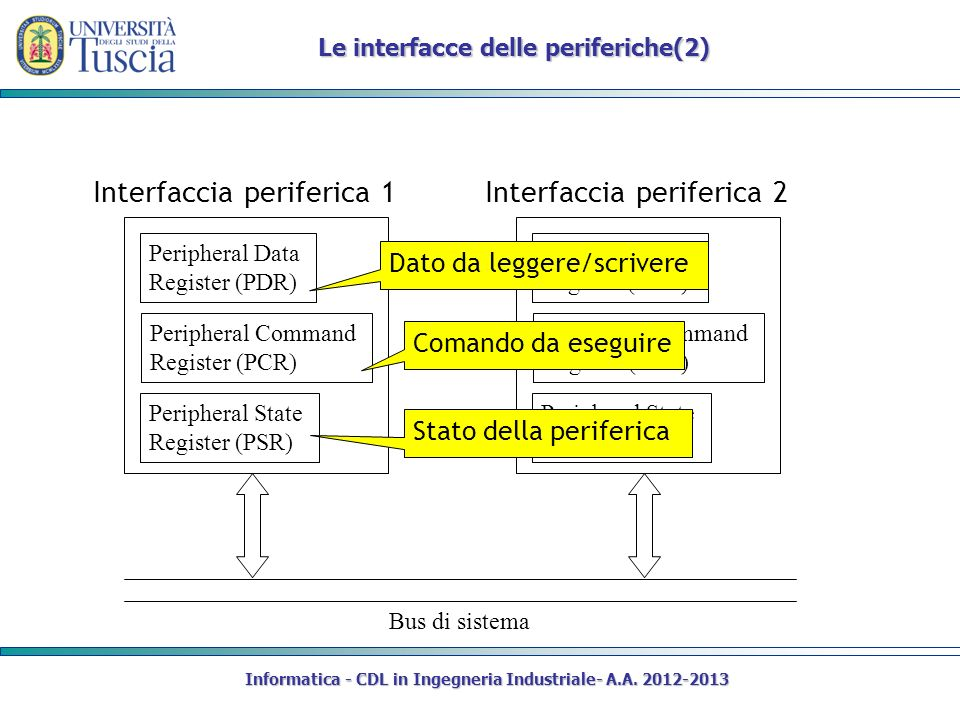 Informatica - CDL in Ingegneria Industriale- A.A. 2012-2013 Le interfacce delle periferiche(2) Interfaccia periferica 1 Bus di sistema Peripheral Data