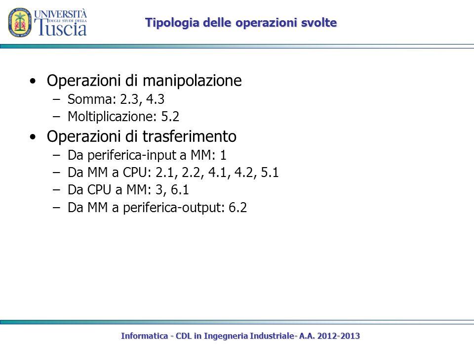 Informatica - CDL in Ingegneria Industriale- A.A. 2012-2013 Tipologia delle operazioni svolte Operazioni di manipolazione –Somma: 2.3, 4.3 –Moltiplica
